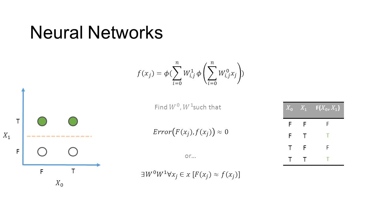 Neural Networks or… F T F T FF F FT T TF F TT T