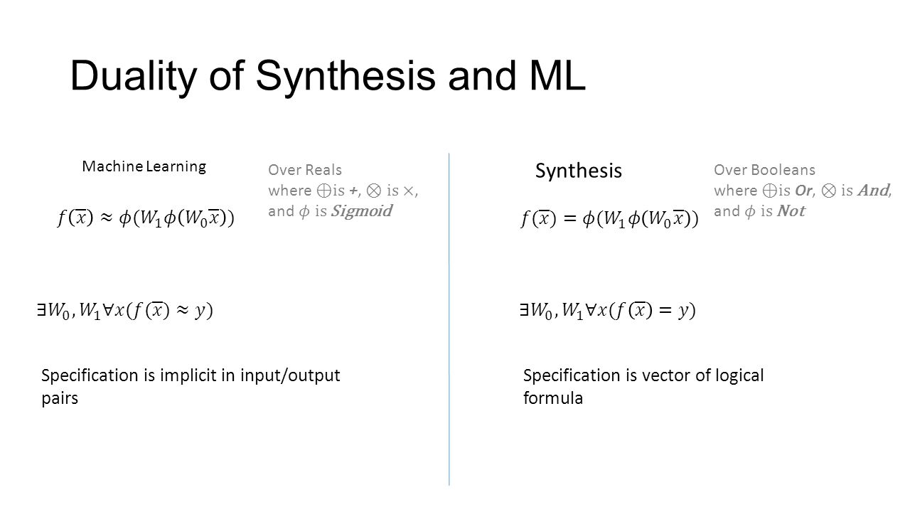 Duality of Synthesis and ML Specification is implicit in input/output pairs Machine Learning Synthesis Specification is vector of logical formula