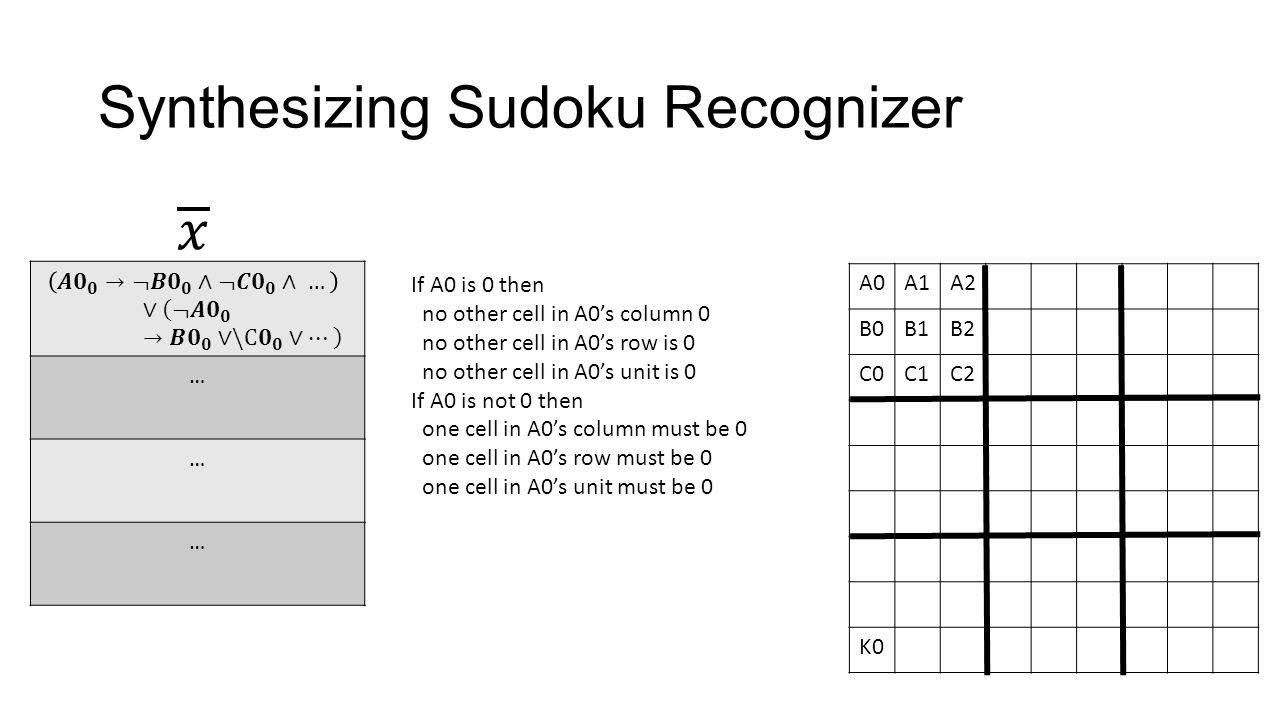 Synthesizing Sudoku Recognizer … … … A0A1A2 B0B1B2 C0C1C2 K0 If A0 is 0 then no other cell in A0's column 0 no other cell in A0's row is 0 no other cell in A0's unit is 0 If A0 is not 0 then one cell in A0's column must be 0 one cell in A0's row must be 0 one cell in A0's unit must be 0