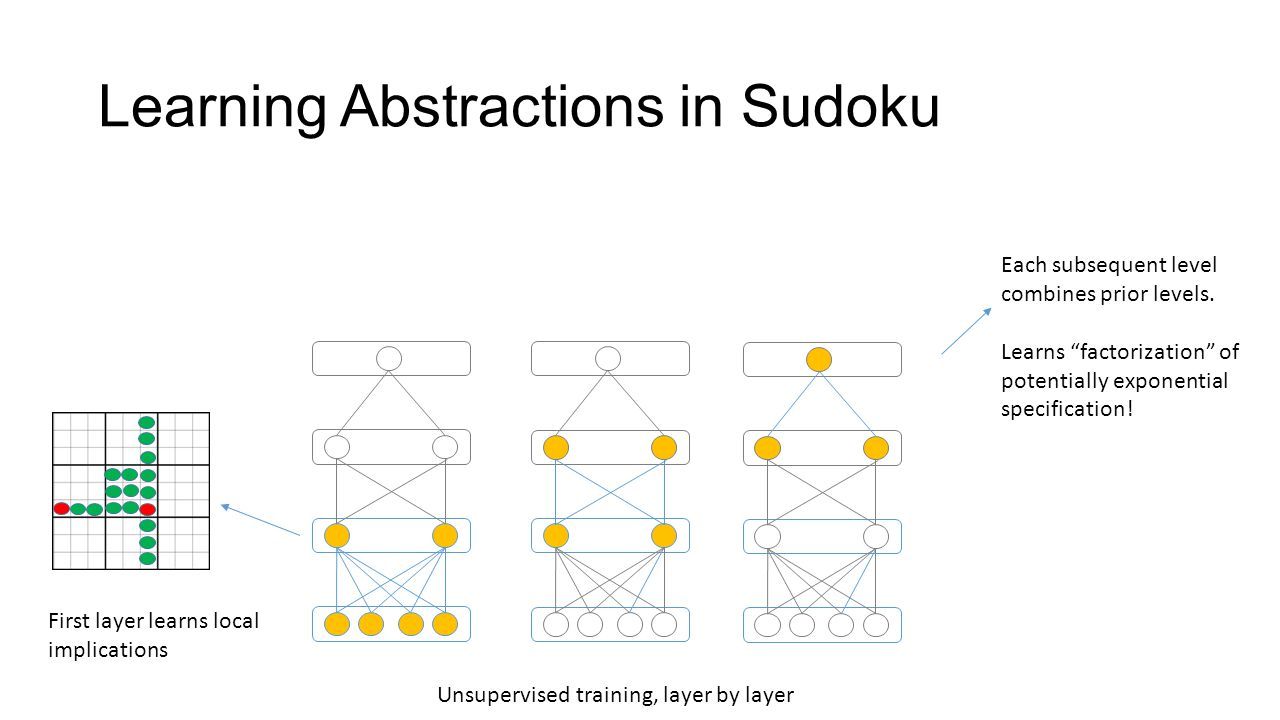 "Learning Abstractions in Sudoku First layer learns local implications Each subsequent level combines prior levels. Learns ""factorization"" of potential"