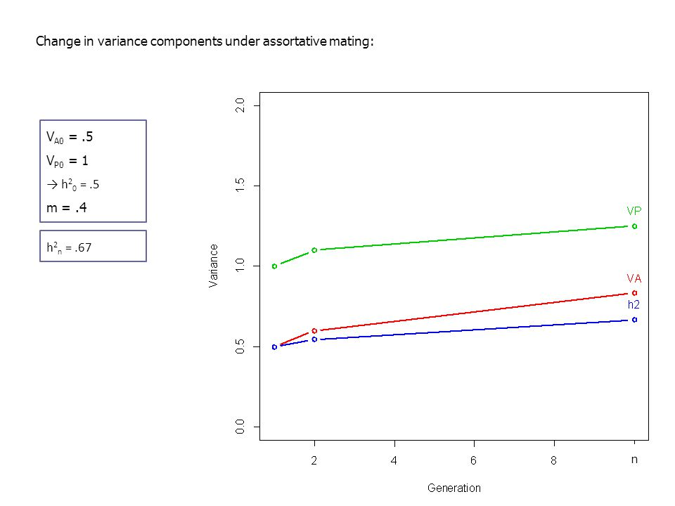 Change in variance components under assortative mating: V A0 =.5 V P0 = 1 → h 2 0 =.5 m =.4 h 2 n =.67 n