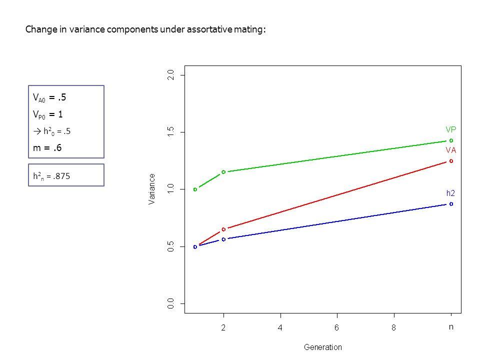 Change in variance components under assortative mating: V A0 =.5 V P0 = 1 → h 2 0 =.5 m =.6 h 2 n =.875 V A0 =.5 V P0 = 1 → h 2 0 =.5 m =.5 h 2 n =.75 V A0 =.5 V P0 = 1 → h 2 0 =.5 m =.4 h 2 n =.67
