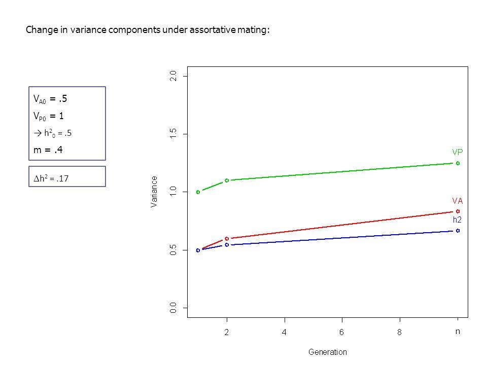 Change in variance components under assortative mating: V A0 =.5 V P0 = 1 → h 2 0 =.5 m =.4  h 2 =.17 n
