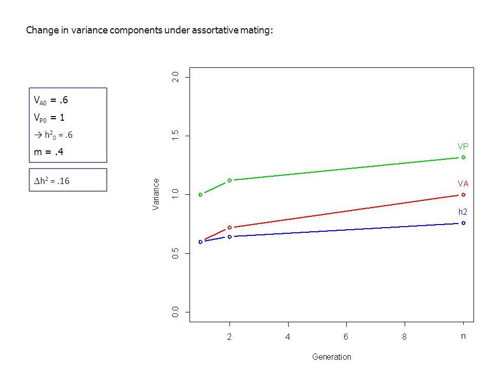 Change in variance components under assortative mating: V A0 =.6 V P0 = 1 → h 2 0 =.6 m =.4  h 2 =.16 n