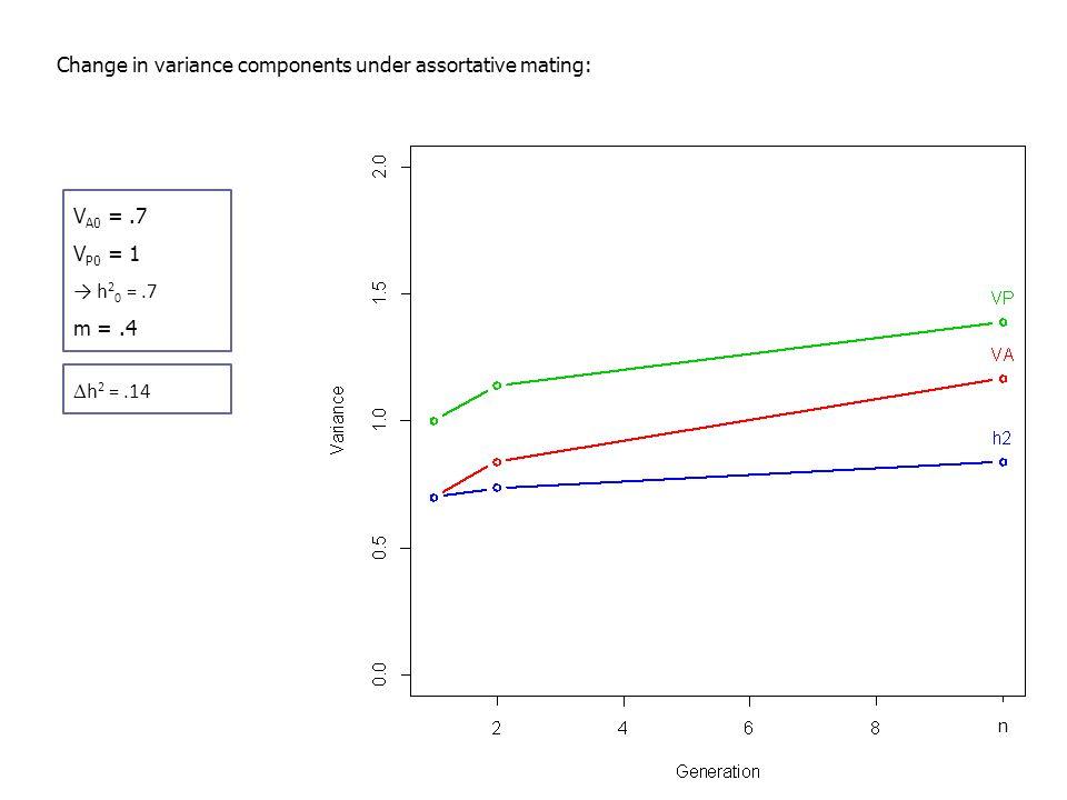 Change in variance components under assortative mating: V A0 =.7 V P0 = 1 → h 2 0 =.7 m =.4  h 2 =.14 V A0 =.6 V P0 = 1 → h 2 0 =.6 m =.4  h 2 =.16 V A0 =.5 V P0 = 1 → h 2 0 =.5 m =.4  h 2 =.17