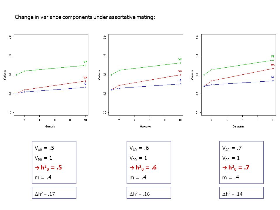 Change in variance components under assortative mating: V A0 =.7 V P0 = 1 → h 2 0 =.7 m =.4  h 2 =.14 V A0 =.6 V P0 = 1 → h 2 0 =.6 m =.4  h 2 =.16 V A0 =.5 V P0 = 1 → h 2 0 =.5 m =.4  h 2 =.17