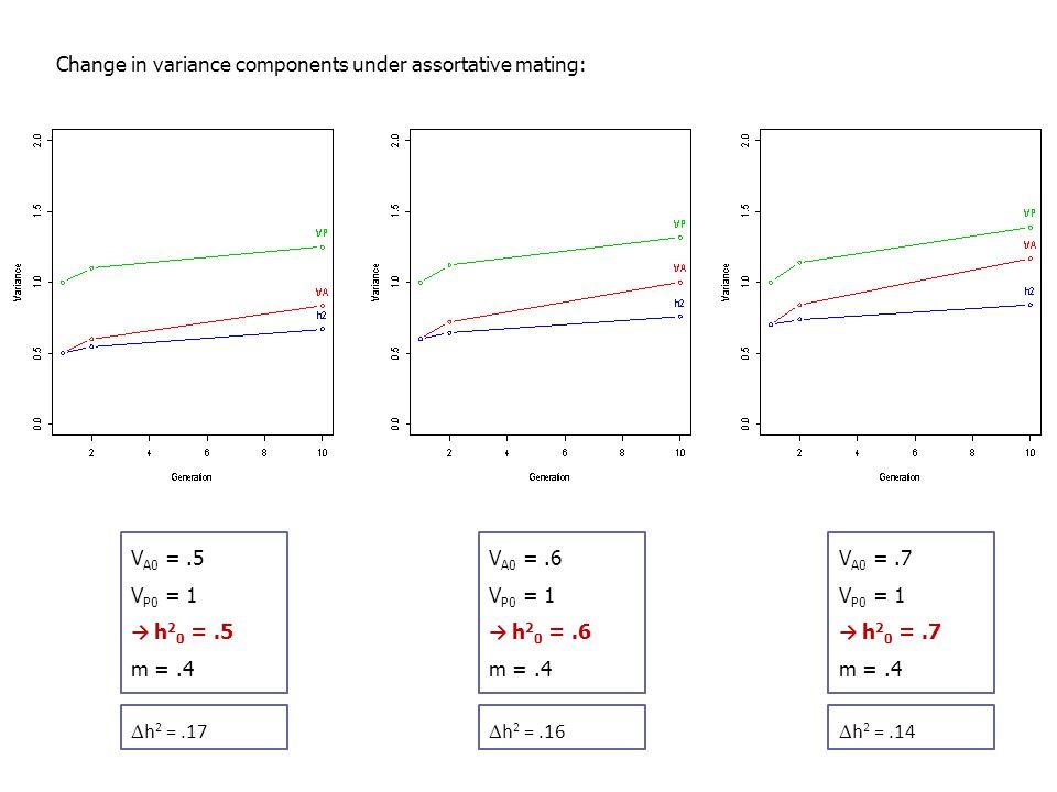 Change in variance components under assortative mating: V A0 =.7 V P0 = 1 → h 2 0 =.7 m =.4  h 2 =.14 V A0 =.6 V P0 = 1 → h 2 0 =.6 m =.4  h 2 =.16