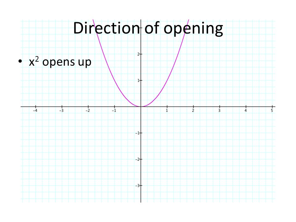 Direction of opening x 2 opens up