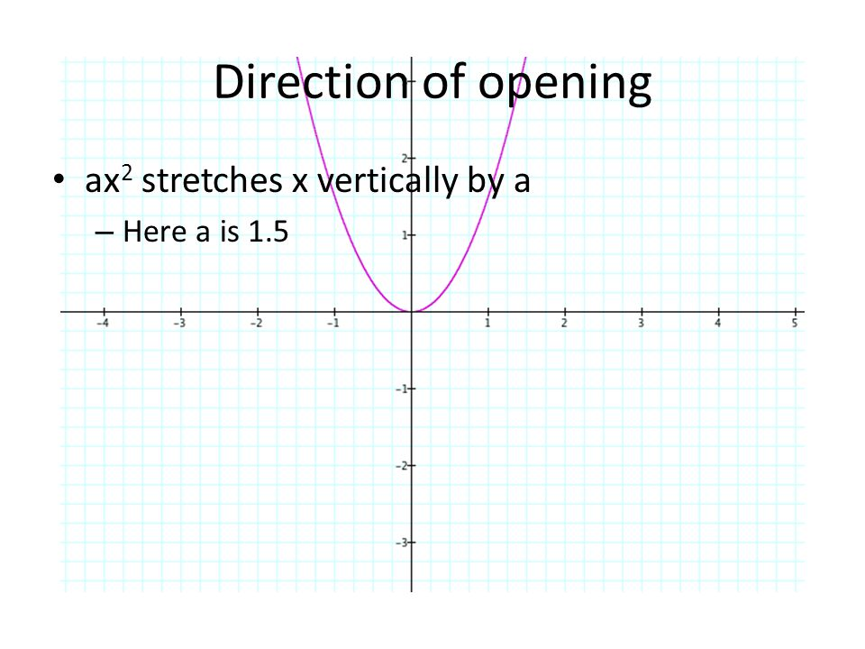 Direction of opening ax 2 stretches x vertically by a – Here a is 1.5