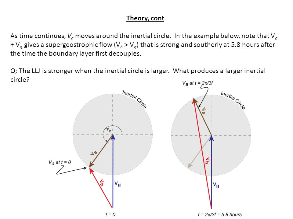 Theory, cont As time continues, V a moves around the inertial circle.