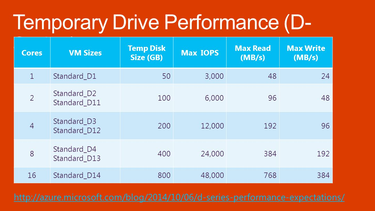 CoresVM Sizes Temp Disk Size (GB) Max IOPS Max Read (MB/s) Max Write (MB/s) 1Standard_D1503,0004824 2 Standard_D2 Standard_D11 1006,0009648 4 Standard_D3 Standard_D12 20012,00019296 8 Standard_D4 Standard_D13 40024,000384192 16Standard_D1480048,000768384 http://azure.microsoft.com/blog/2014/10/06/d-series-performance-expectations/