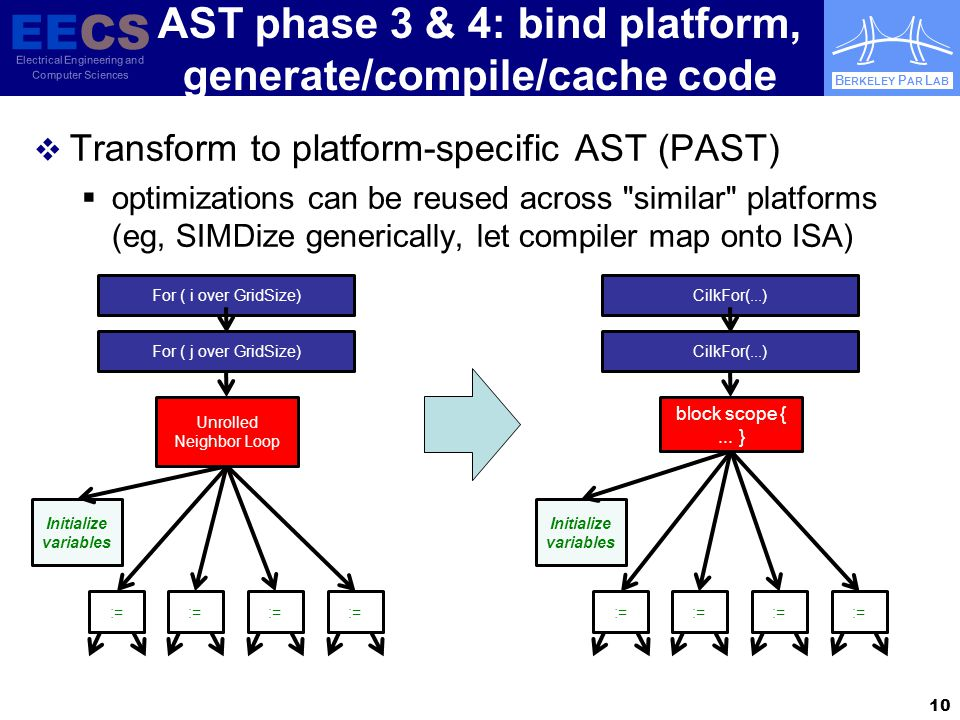 EECS Electrical Engineering and Computer Sciences B ERKELEY P AR L AB AST phase 3 & 4: bind platform, generate/compile/cache code  Transform to platform-specific AST (PAST)  optimizations can be reused across similar platforms (eg, SIMDize generically, let compiler map onto ISA) 10 For ( i over GridSize) := Initialize variables := Unrolled Neighbor Loop For ( j over GridSize) CilkFor(...) := Initialize variables := block scope {...