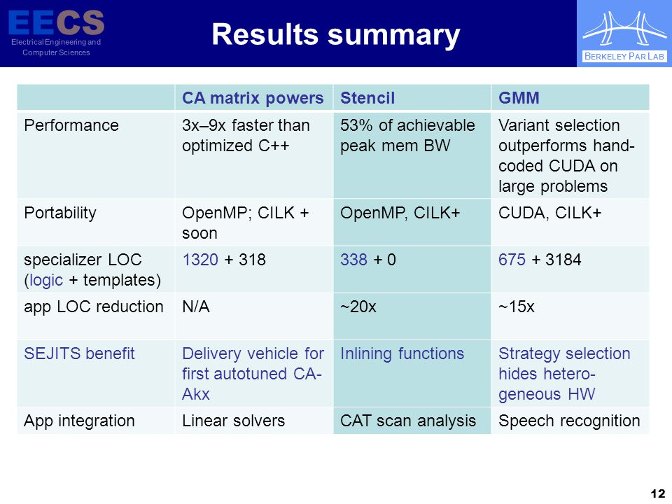 EECS Electrical Engineering and Computer Sciences B ERKELEY P AR L AB Results summary CA matrix powersStencilGMM Performance3x–9x faster than optimized C++ 53% of achievable peak mem BW Variant selection outperforms hand- coded CUDA on large problems PortabilityOpenMP; CILK + soon OpenMP, CILK+CUDA, CILK+ specializer LOC (logic + templates) 1320 + 318338 + 0675 + 3184 app LOC reductionN/A~20x~15x SEJITS benefitDelivery vehicle for first autotuned CA- Akx Inlining functionsStrategy selection hides hetero- geneous HW App integrationLinear solversCAT scan analysisSpeech recognition 12