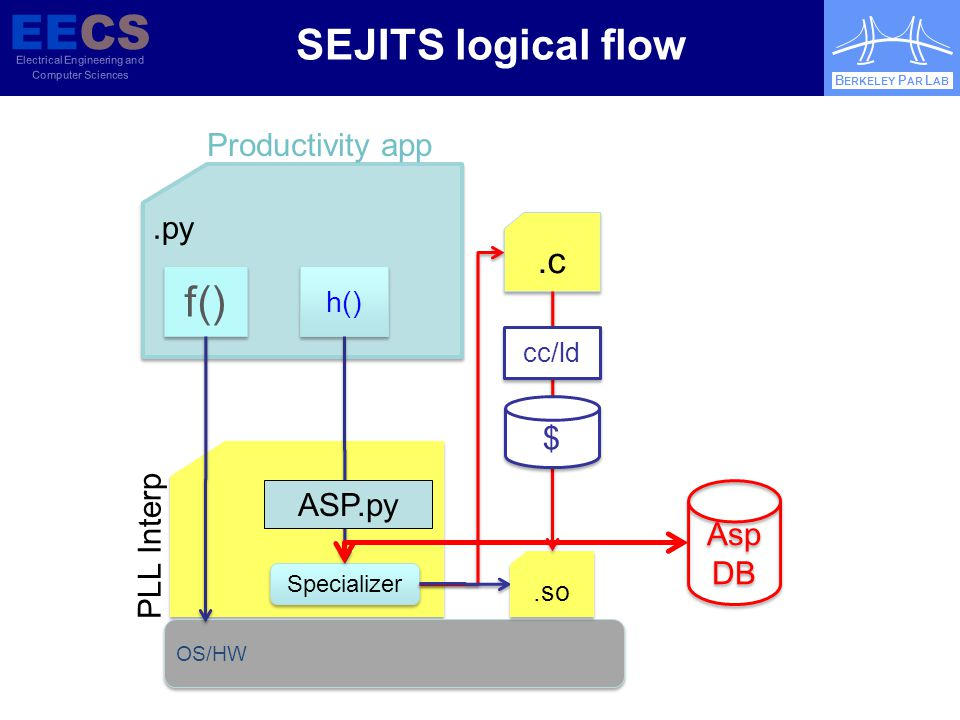 EECS Electrical Engineering and Computer Sciences B ERKELEY P AR L AB.py OS/HW f() h() Specializer.c PLL Interp Productivity app.so cc/ld $ $ SEJITS logical flow ASP.py Asp DB