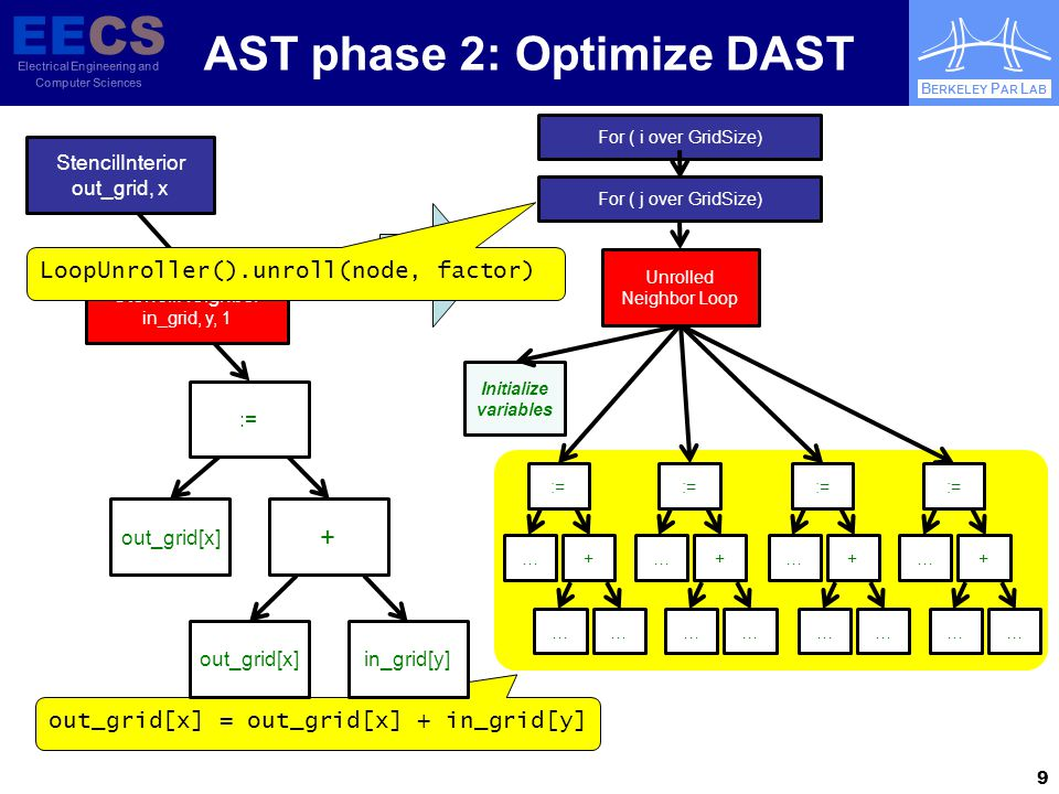 EECS Electrical Engineering and Computer Sciences B ERKELEY P AR L AB AST phase 3 & 4: bind platform, generate/compile/cache code  Transform to platform-specific AST (PAST)  optimizations can be reused across similar platforms (eg, SIMDize generically, let compiler map onto ISA) 10 For ( i over GridSize) := Initialize variables := Unrolled Neighbor Loop For ( j over GridSize) CilkFor(...) := Initialize variables := block scope {...