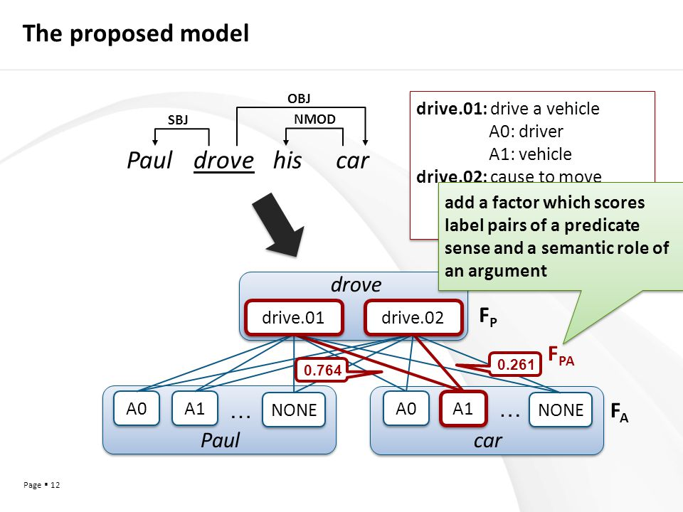 Page  12 A0 … A1 A0 … Paulcar drove NONE The proposed model 0.764 0.261 SBJ NMOD OBJ Pauldrovehiscar F PA FAFA FPFP drive.01: drive a vehicle A0: driver A1: vehicle drive.02: cause to move A0: driver A1: things in motion drive.01: drive a vehicle A0: driver A1: vehicle drive.02: cause to move A0: driver A1: things in motion drive.01 drive.02 add a factor which scores label pairs of a predicate sense and a semantic role of an argument
