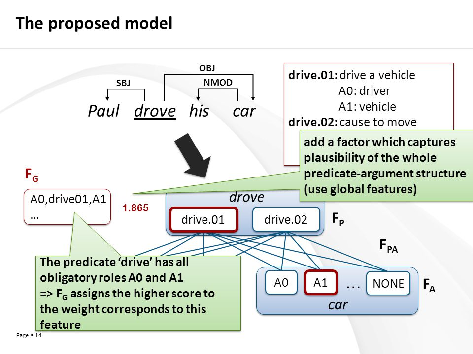 Page  14 The proposed model drive.02 … A1 A0 … Paulcar drove NONE A0,drive01,A1 … A0,drive01,A1 … 1.865 A0 drive.01 A1 SBJ NMOD OBJ Pauldrovehiscar FPFP F PA FAFA FGFG drive.01: drive a vehicle A0: driver A1: vehicle drive.02: cause to move A0: driver A1: things in motion drive.01: drive a vehicle A0: driver A1: vehicle drive.02: cause to move A0: driver A1: things in motion add a factor which captures plausibility of the whole predicate-argument structure (use global features) add a factor which captures plausibility of the whole predicate-argument structure (use global features) The predicate 'drive' has all obligatory roles A0 and A1 => F G assigns the higher score to the weight corresponds to this feature The predicate 'drive' has all obligatory roles A0 and A1 => F G assigns the higher score to the weight corresponds to this feature