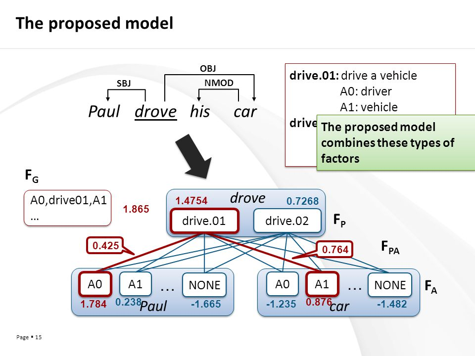 Page  15 The proposed model drive.02 … A1 A0 … Paulcar drove NONE A0 drive.01 A1 NONE 1.784 0.238 -1.665-1.235 0.876 -1.482 1.4754 0.7268 0.764 0.425 SBJ NMOD OBJ Pauldrovehiscar A0,drive01,A1 … A0,drive01,A1 … 1.865 FPFP F PA FAFA FGFG drive.01: drive a vehicle A0: driver A1: vehicle drive.02: cause to move A0: driver A1: things in motion drive.01: drive a vehicle A0: driver A1: vehicle drive.02: cause to move A0: driver A1: things in motion The proposed model combines these types of factors