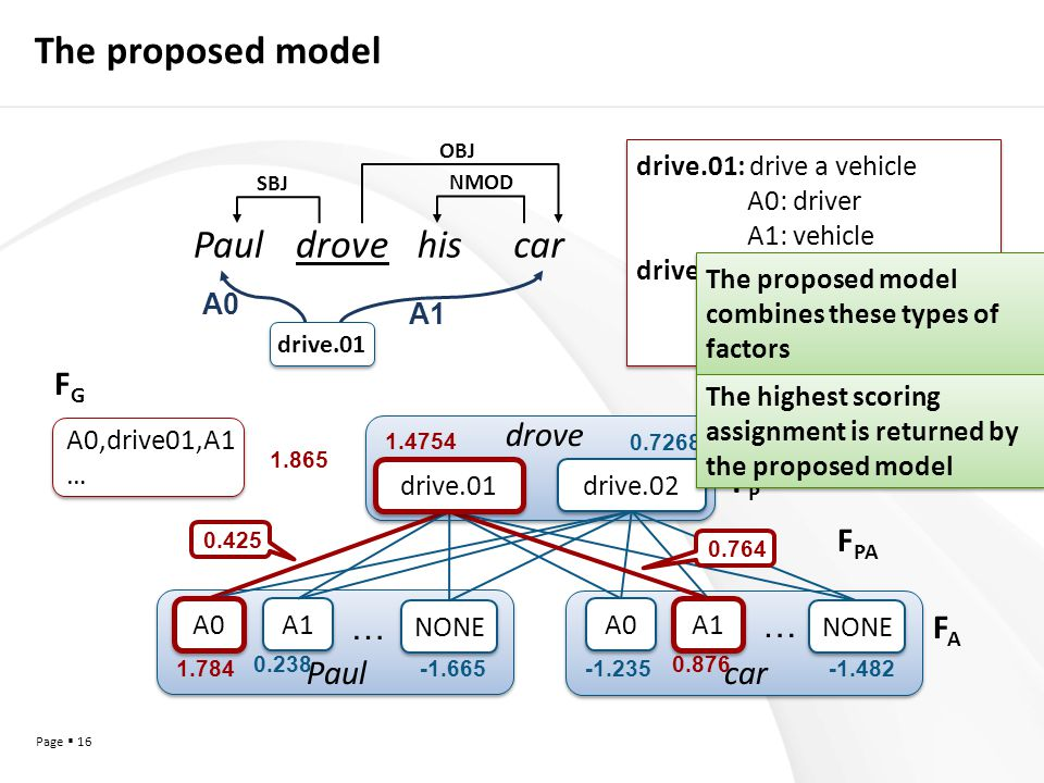 Page  16 The proposed model drive.02 … A1 A0 … Paulcar drove NONE A0 drive.01 A1 NONE drive.01 A0 A1 1.784 0.238 -1.665-1.235 0.876 -1.482 1.4754 0.7268 0.764 0.425 SBJ NMOD OBJ Pauldrovehiscar A0,drive01,A1 … A0,drive01,A1 … 1.865 FPFP F PA FAFA FGFG drive.01: drive a vehicle A0: driver A1: vehicle drive.02: cause to move A0: driver A1: things in motion drive.01: drive a vehicle A0: driver A1: vehicle drive.02: cause to move A0: driver A1: things in motion The proposed model combines these types of factors The highest scoring assignment is returned by the proposed model