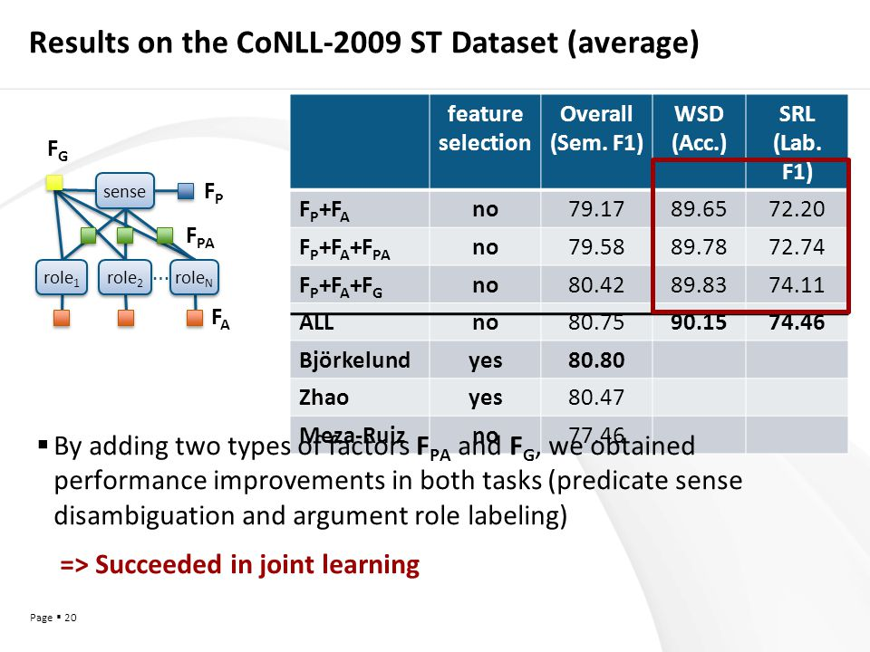 Page  20 Results on the CoNLL-2009 ST Dataset (average) feature selection Overall (Sem.