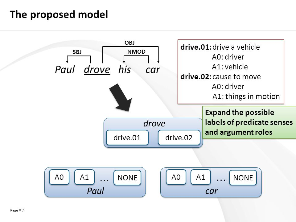 Page  7 The proposed model A0 drive.01 drive.02 … A1 A0 … Paulcar drove NONE SBJ NMOD OBJ Pauldrovehiscar drive.01: drive a vehicle A0: driver A1: vehicle drive.02: cause to move A0: driver A1: things in motion drive.01: drive a vehicle A0: driver A1: vehicle drive.02: cause to move A0: driver A1: things in motion Expand the possible labels of predicate senses and argument roles