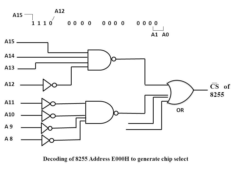 1 1 1 0 0 0 0 0 0 0 0 0 0 0 0 0 A15 A12 A1 A0 CS of 8255 OR Decoding of 8255 Address E000H to generate chip select A15 A13 A11 A12 A14 A10 A 9 A 8