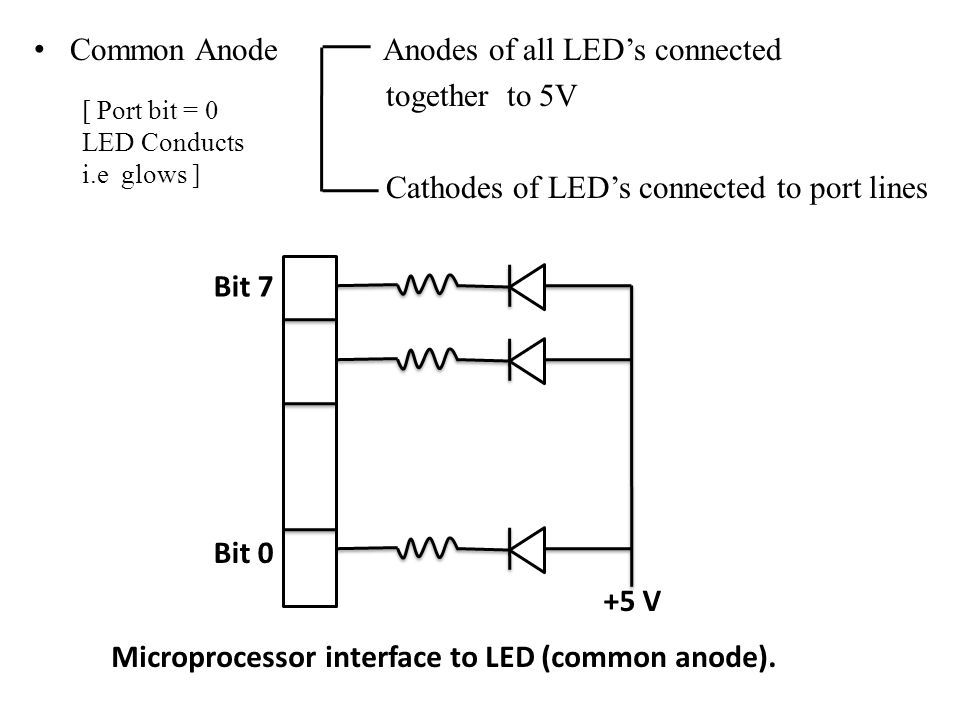 Common Anode Anodes of all LED's connected together to 5V Cathodes of LED's connected to port lines Bit 7 Bit 0 +5 V Microprocessor interface to LED (common anode).