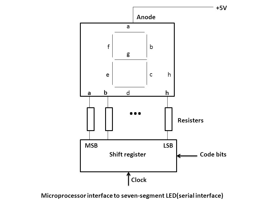 Anode a b h … Resisters +5V MSB Shift register LSB Clock Microprocessor interface to seven-segment LED(serial interface) ab c d e f g h Code bits