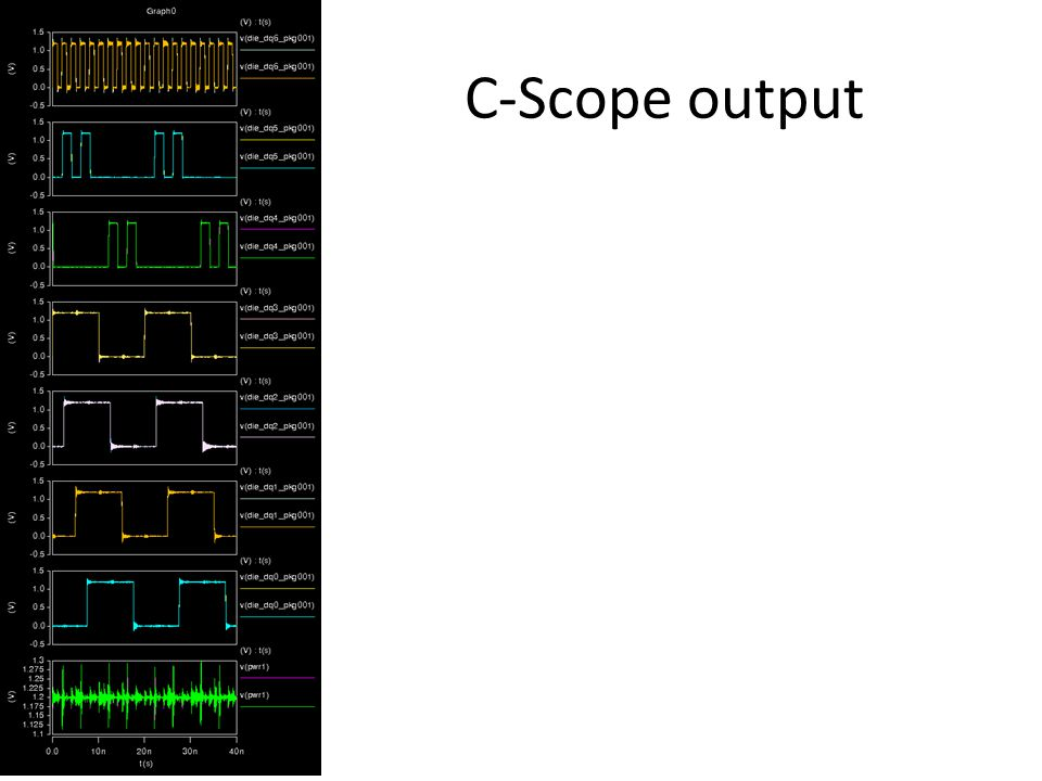 C-Scope output