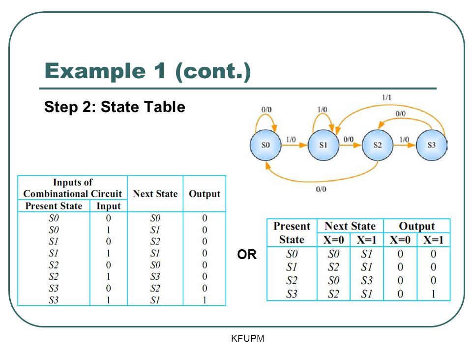 Example 1 (cont.) KFUPM Step 2: State Table OR
