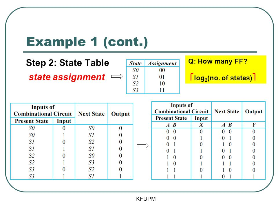 Example 1 (cont.) KFUPM Step 2: State Table state assignment Q: How many FF? log 2 (no. of states)