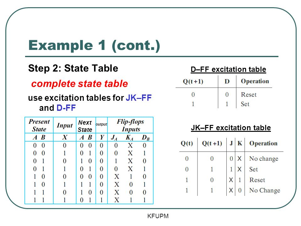 Example 1 (cont.) KFUPM Step 2: State Table complete state table use excitation tables for JK–FF and D-FF D–FF excitation table JK–FF excitation table
