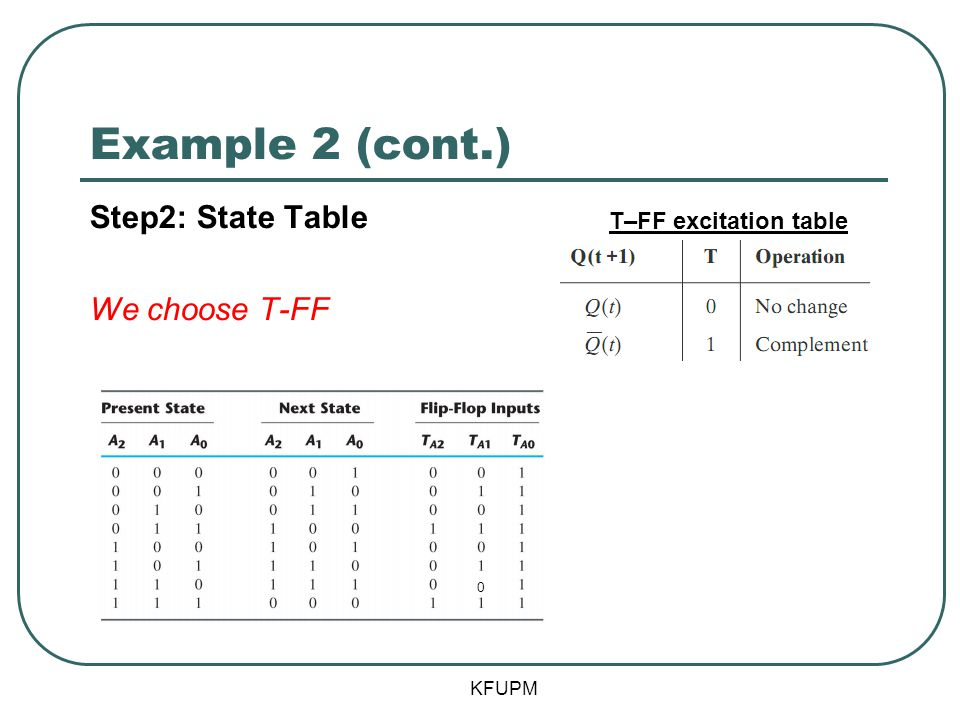Example 2 (cont.) KFUPM Step2: State Table We choose T-FF T–FF excitation table 0