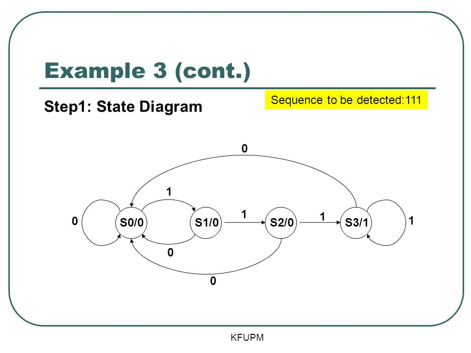 Example 3 (cont.) KFUPM Step1: State Diagram Sequence to be detected:111 S0/0S1/0S2/0S3/1 1 0 1 1 0 0 0 1