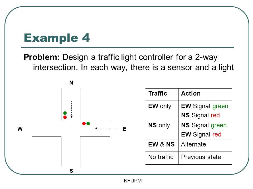 Example 4 KFUPM N S EW TrafficAction EW onlyEW Signal green NS Signal red NS onlyNS Signal green EW Signal red EW & NSAlternate No trafficPrevious sta