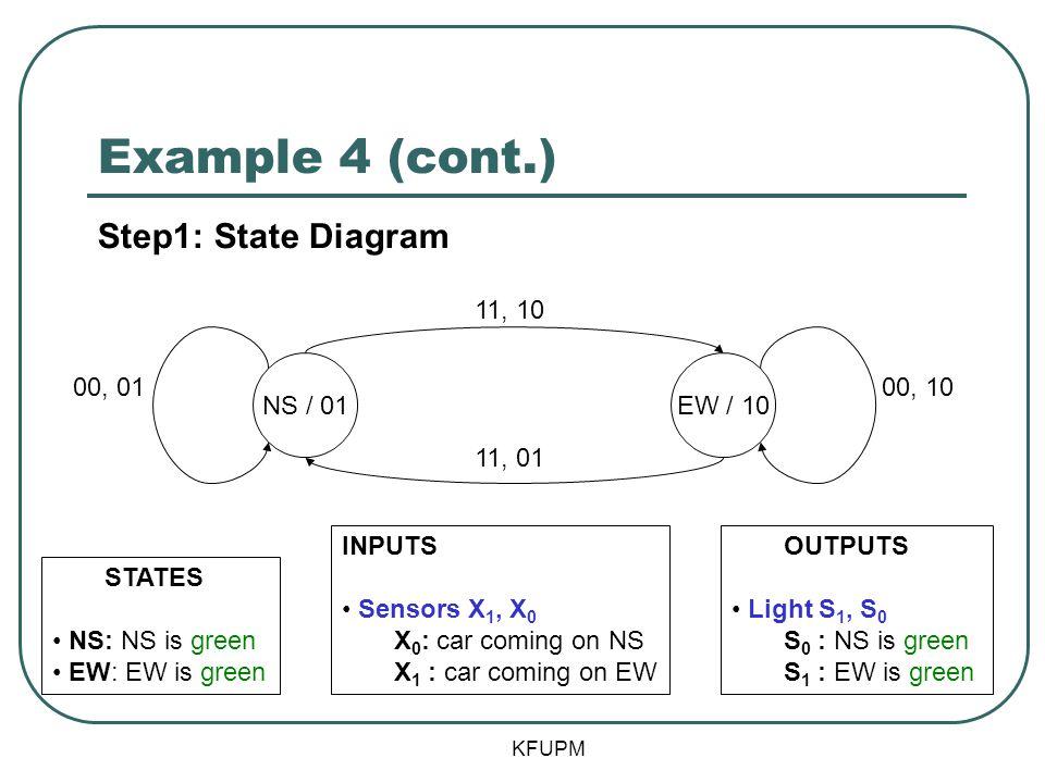 Example 4 (cont.) KFUPM EW / 10NS / 01 INPUTS Sensors X 1, X 0 X 0 : car coming on NS X 1 : car coming on EW 11, 10 00, 0100, 10 11, 01 OUTPUTS Light
