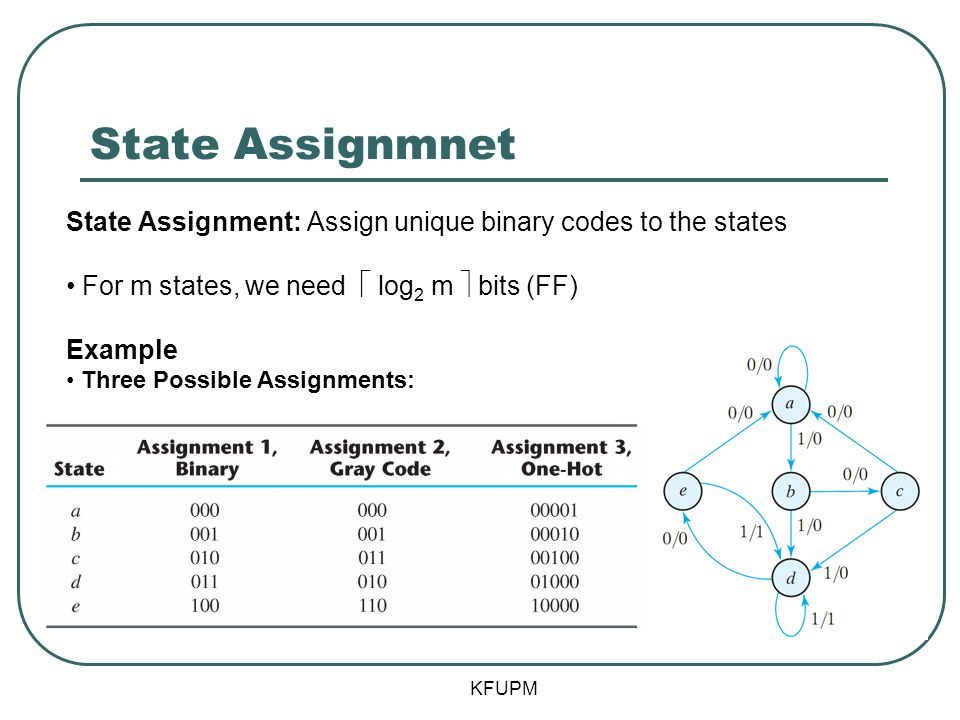 State Assignmnet KFUPM State Assignment: Assign unique binary codes to the states For m states, we need  log 2 m  bits (FF) Example Three Possible A