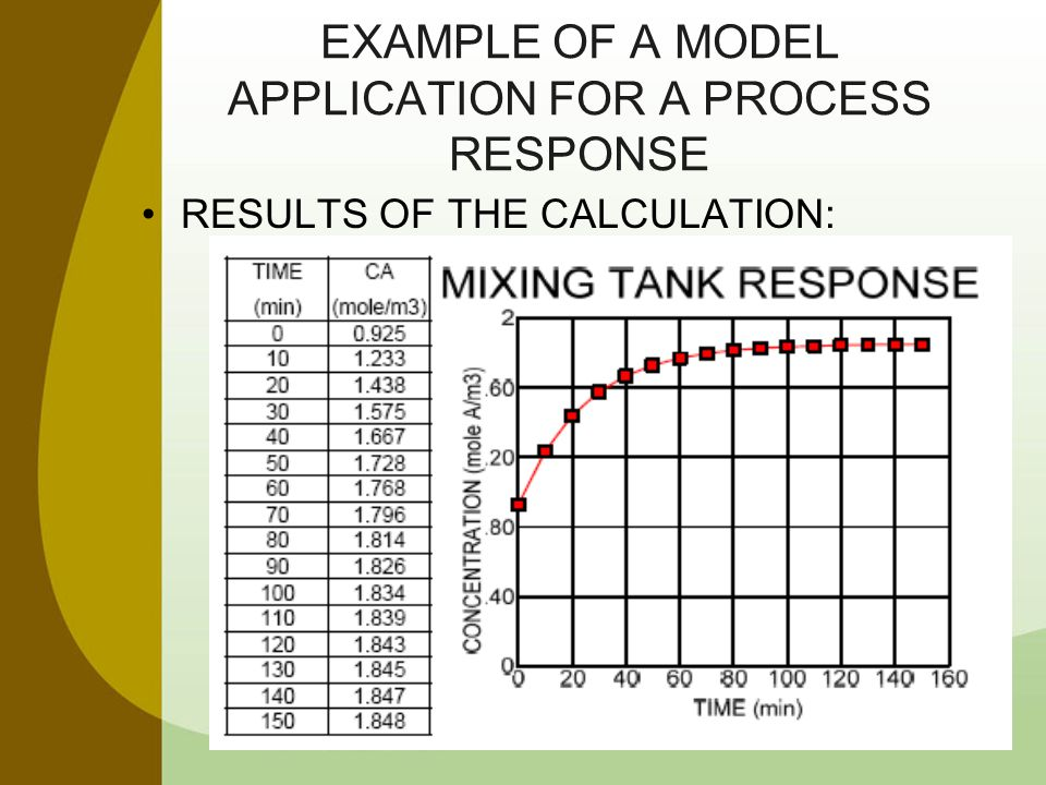 EXAMPLE OF A MODEL APPLICATION FOR A PROCESS RESPONSE RESULTS OF THE CALCULATION: