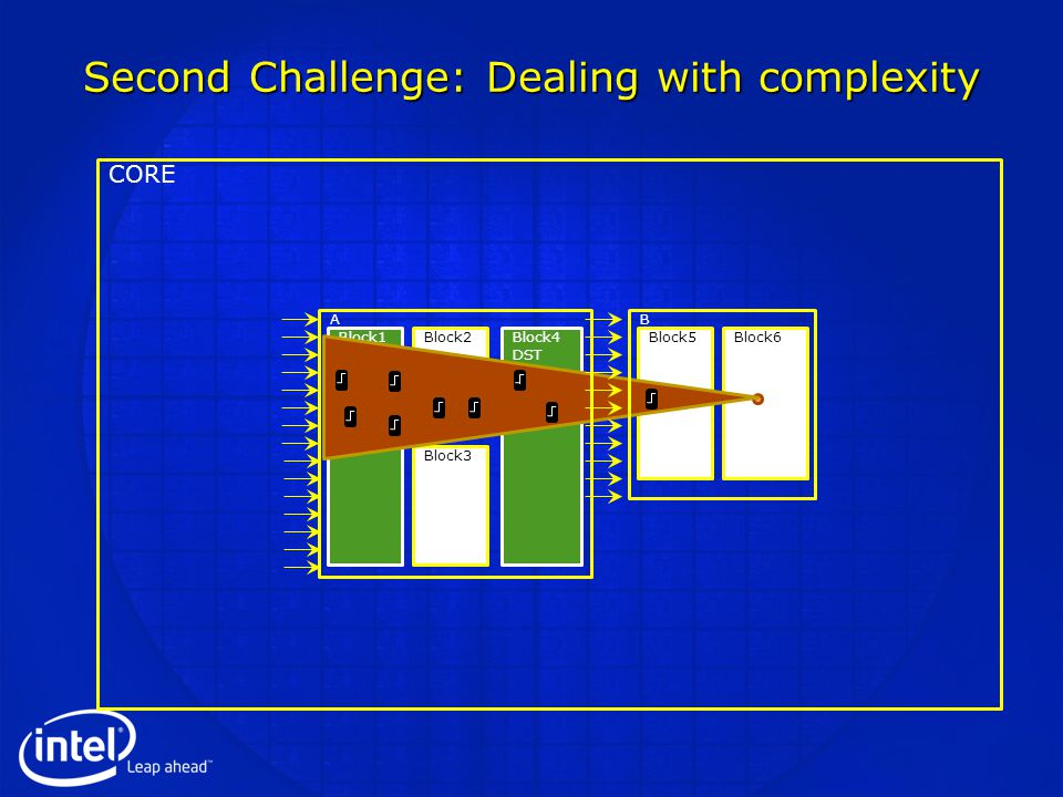 Second Challenge: Dealing with complexity Block1 SRC Block2 Block3 Block4 DST Block5Block6 CORE AB