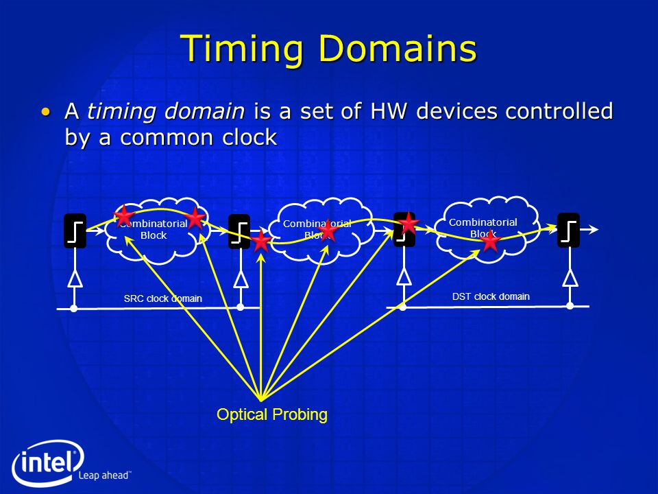 Timing Domains A timing domain is a set of HW devices controlled by a common clockA timing domain is a set of HW devices controlled by a common clock Combinatorial Block Combinatorial Block Combinatorial Block SRC clock domain DST clock domain Optical Probing