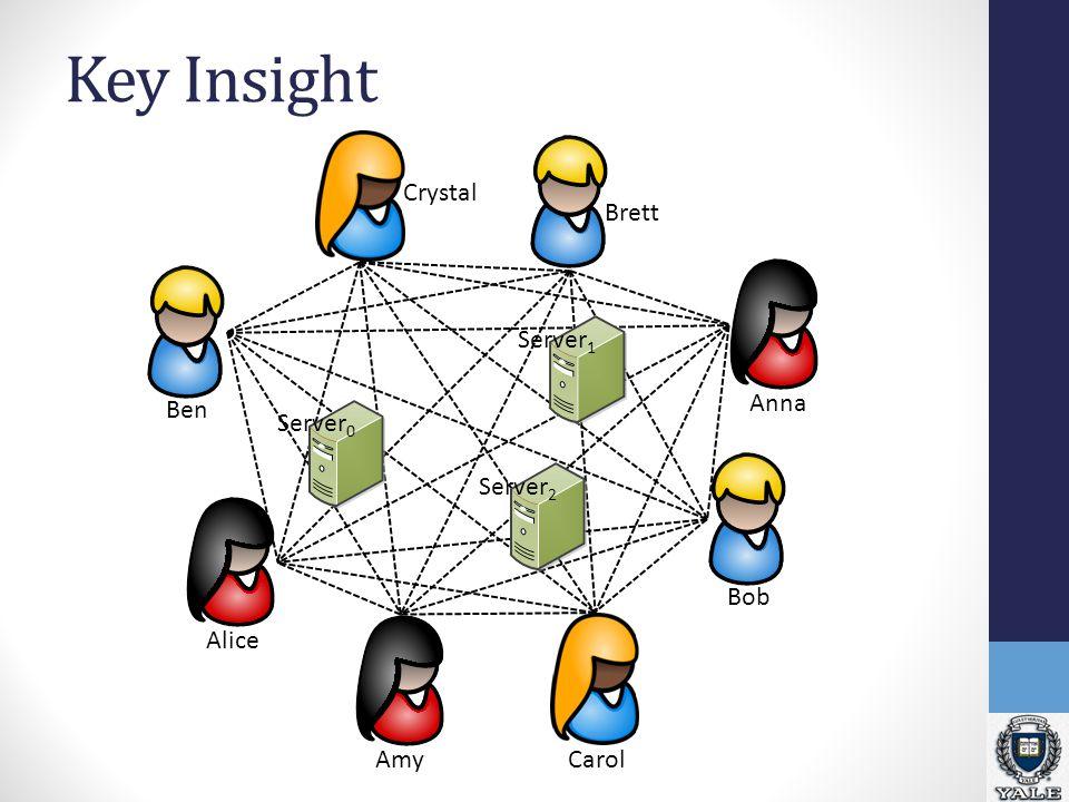 Key Insight Crystal Anna Ben Amy Bob Alice Carol Brett Server 2 Server 1 Server 0