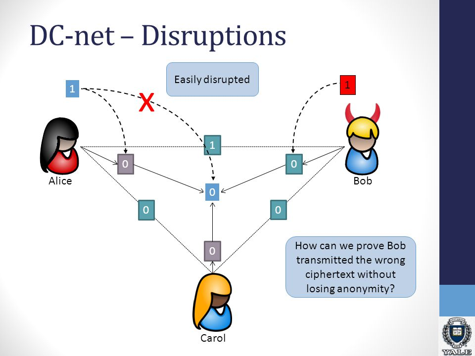 DC-net – Disruptions Bob Alice Carol 1 0 0 11 0 1 0 1 Easily disrupted 1 0 0 x How can we prove Bob transmitted the wrong ciphertext without losing an