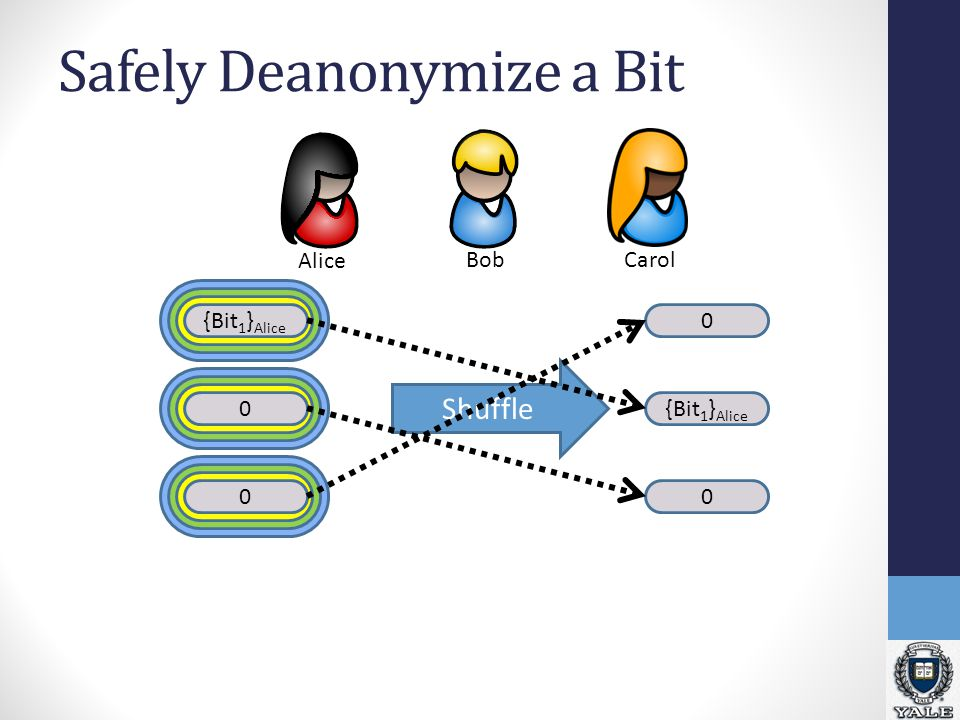 Safely Deanonymize a Bit {Bit 1 } Alice 0 0 Shuffle 0 {Bit 1 } Alice 0 Alice BobCarol