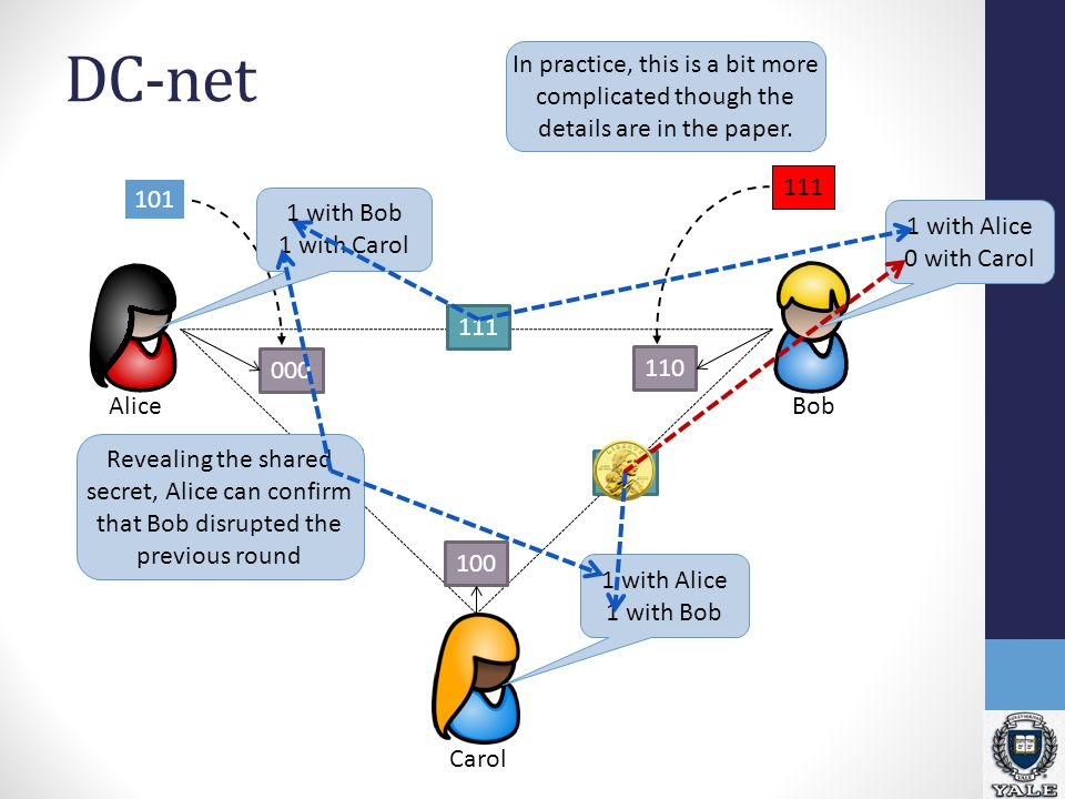 DC-net Bob Alice Carol 111 110 010 110 100 101 000 111 1 with Bob 1 with Carol 1 with Alice 1 with Bob Revealing the shared secret, Alice can confirm that Bob disrupted the previous round 1 with Alice 0 with Carol In practice, this is a bit more complicated though the details are in the paper.