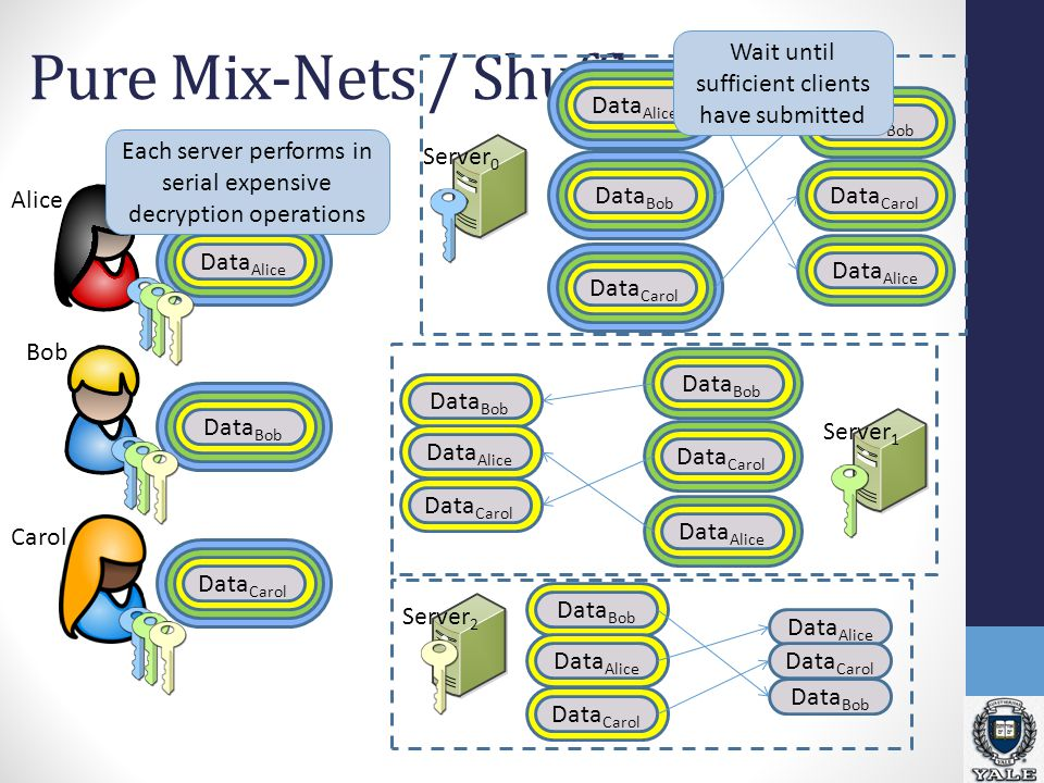 Pure Mix-Nets / Shuffles Data Alice Data Bob Data Carol Alice Bob Carol Server 0 Server 1 Server 2 Data Alice Data Bob Data Carol Data Bob Data Carol Data Alice Data Bob Data Alice Data Carol Data Bob Data Carol Data Alice Data Bob Data Alice Data Carol Data Alice Data Carol Data Bob Each server performs in serial expensive decryption operations Wait until sufficient clients have submitted