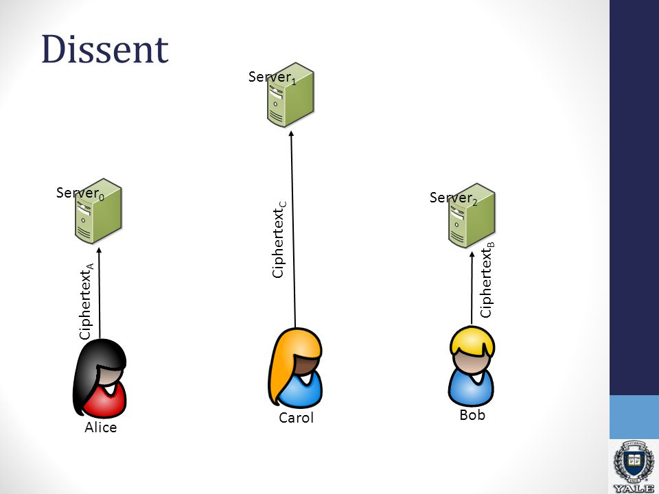 Dissent Alice Carol Server 2 Server 1 Server 0 Bob Ciphertext A Ciphertext C Ciphertext B