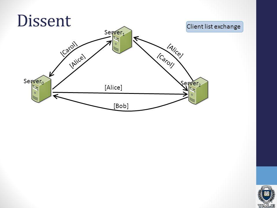 Dissent Server 2 Server 1 Server 0 Client list exchange [Alice] [Carol] [Alice] [Bob] [Carol]