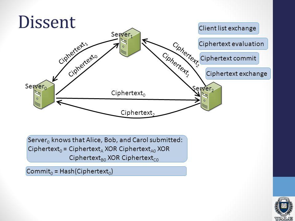 Dissent Server 2 Server 1 Server 0 Client list exchange Ciphertext 0 Ciphertext 1 Ciphertext 2 Ciphertext 1 Ciphertext evaluation Server 0 knows that Alice, Bob, and Carol submitted: Ciphertext 0 = Ciphertext A XOR Ciphertext A0 XOR Ciphertext B0 XOR Ciphertext C0 Ciphertext commit Commit 0 = Hash(Ciphertext 0 ) Ciphertext exchange