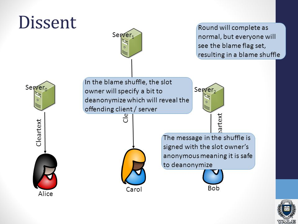 Dissent Alice Carol Server 2 Server 1 Server 0 Bob Cleartext Round will complete as normal, but everyone will see the blame flag set, resulting in a b