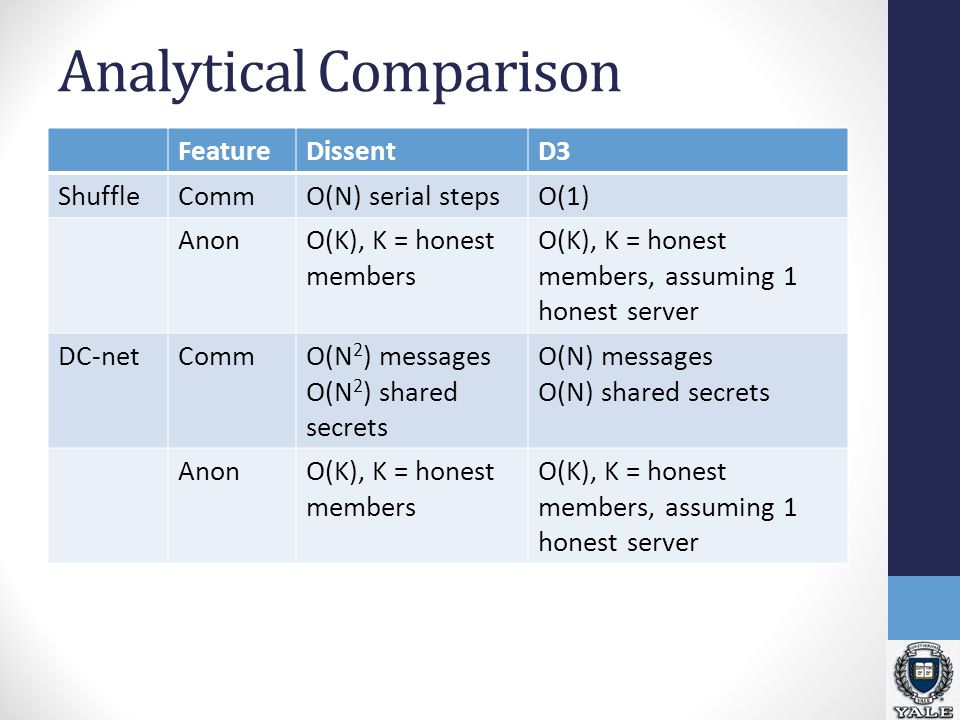 Analytical Comparison FeatureDissentD3 ShuffleCommO(N) serial stepsO(1) AnonO(K), K = honest members O(K), K = honest members, assuming 1 honest server DC-netCommO(N 2 ) messages O(N 2 ) shared secrets O(N) messages O(N) shared secrets AnonO(K), K = honest members O(K), K = honest members, assuming 1 honest server